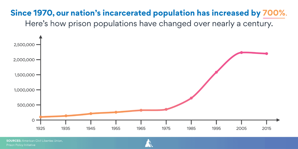 Graph showing how the United State's incarcerated population has increased by 700%