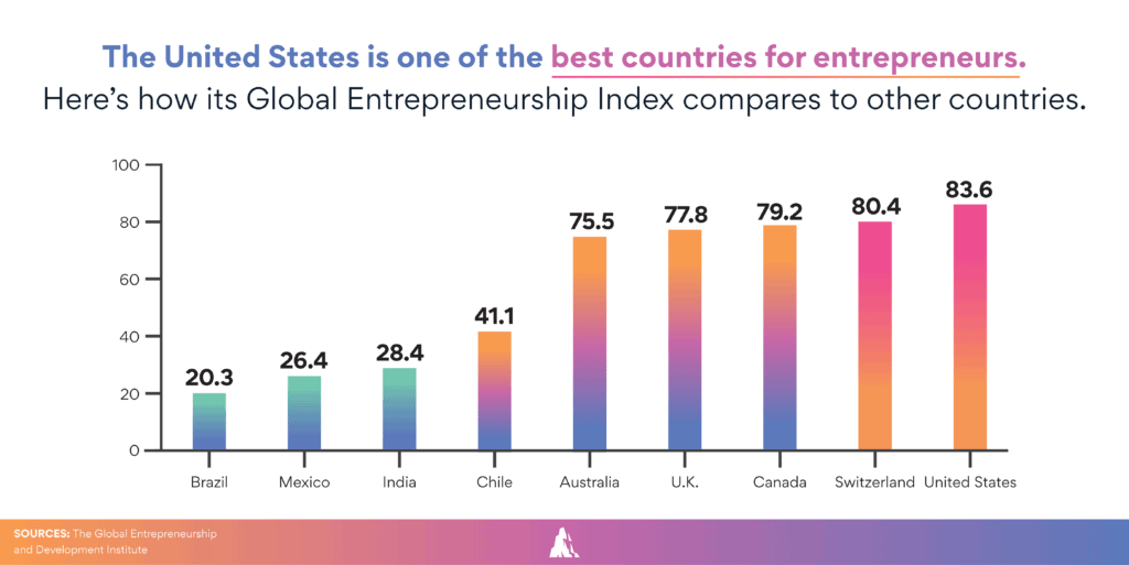 Image showing US as one of best countries for disruptive ventures