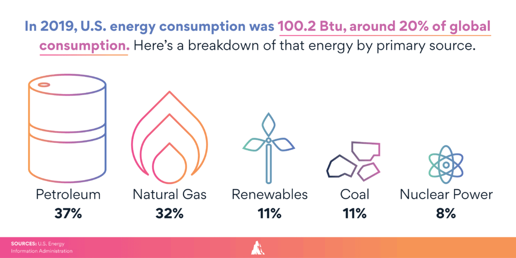 US energy consumption of oil, gas and renewables 2019